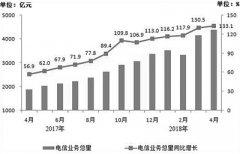 1―4月我国手机上网流量同比增长